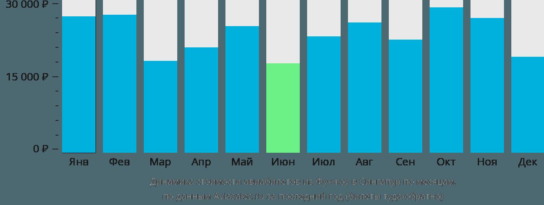 Динамика стоимости авиабилетов из Фучжоу в Сингапур по месяцам