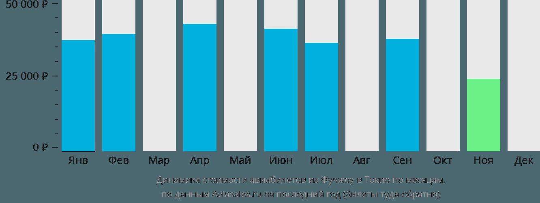Динамика стоимости авиабилетов из Фучжоу в Токио по месяцам