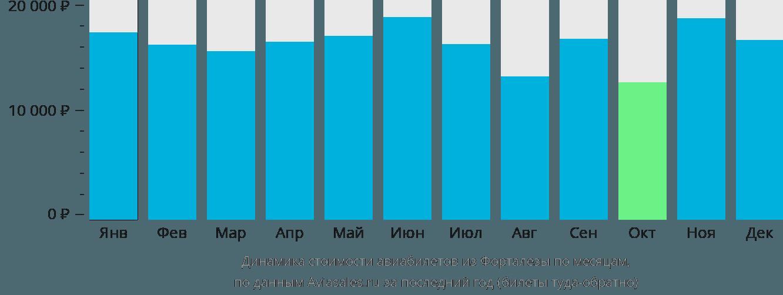Динамика стоимости авиабилетов из Форталезы по месяцам