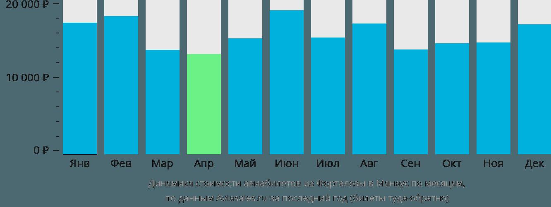 Динамика стоимости авиабилетов из Форталезы в Манаус по месяцам