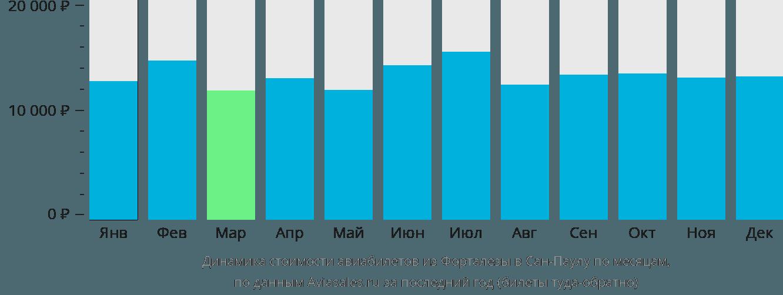 Динамика стоимости авиабилетов из Форталезы в Сан-Паулу по месяцам