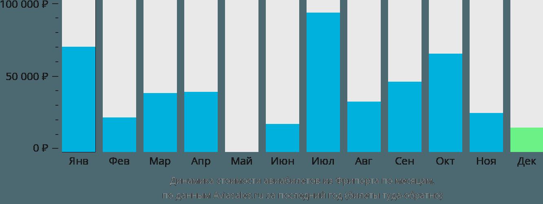 Динамика стоимости авиабилетов из Фрипорта по месяцам
