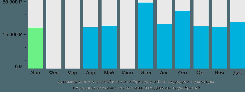 Динамика стоимости авиабилетов из Фрипорта в Форт-Лодердейл по месяцам