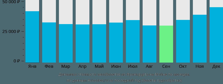 Динамика стоимости авиабилетов из Франкфурта-на-Майне по месяцам