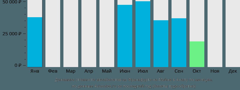 Динамика стоимости авиабилетов из Франкфурта-на-Майне в Анапу по месяцам