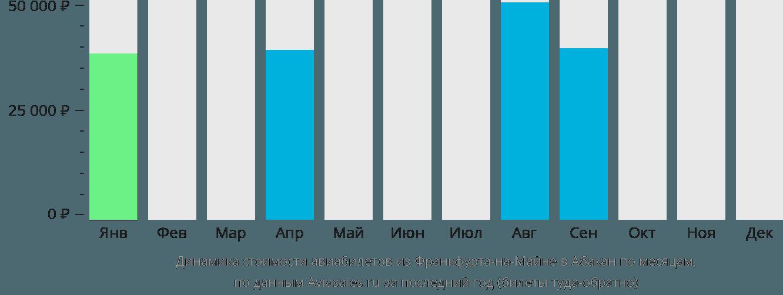Динамика стоимости авиабилетов из Франкфурта-на-Майне в Абакан по месяцам
