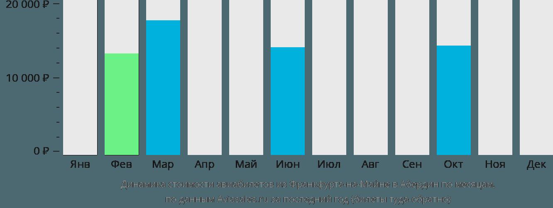 Динамика стоимости авиабилетов из Франкфурта-на-Майне в Абердин по месяцам