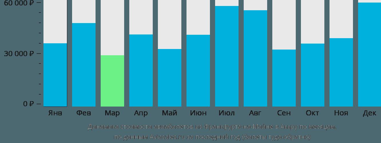 Динамика стоимости авиабилетов из Франкфурта-на-Майне в Аккру по месяцам