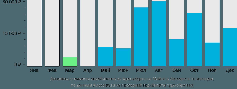 Динамика стоимости авиабилетов из Франкфурта-на-Майне в Лансароте по месяцам