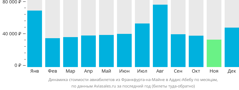 Динамика стоимости авиабилетов из Франкфурта-на-Майне в Аддис-Абебу по месяцам