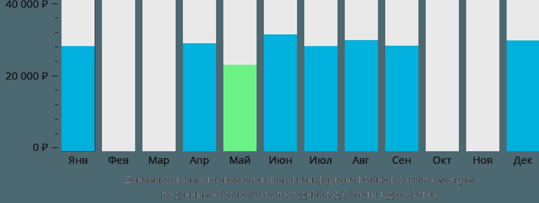 Динамика стоимости авиабилетов из Франкфурта-на-Майне в Сочи по месяцам