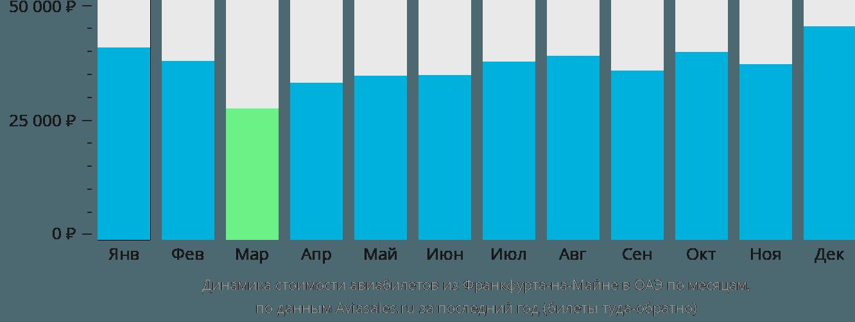 Динамика стоимости авиабилетов из Франкфурта-на-Майне в ОАЭ по месяцам