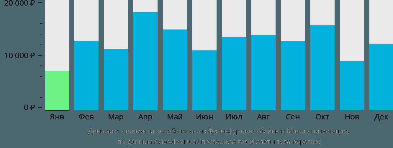 Динамика стоимости авиабилетов из Франкфурта-на-Майне в Малагу по месяцам