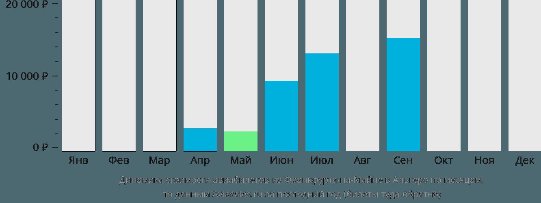 Динамика стоимости авиабилетов из Франкфурта-на-Майне в Альгеро по месяцам