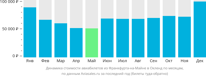 Динамика стоимости авиабилетов из Франкфурта-на-Майне в Окленд по месяцам