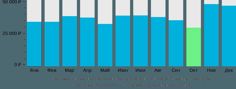 Динамика стоимости авиабилетов из Франкфурта-на-Майне в Алматы по месяцам