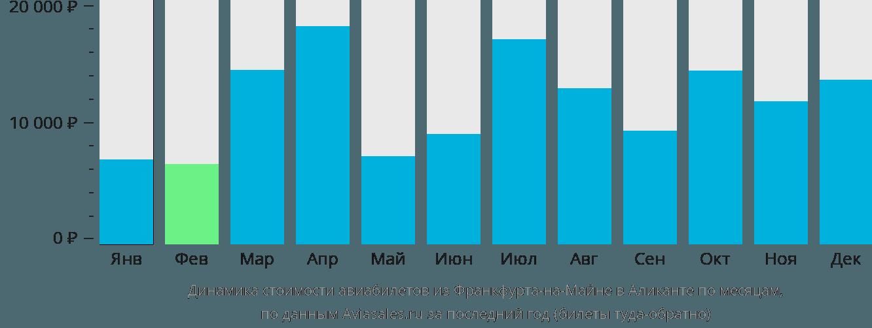 Динамика стоимости авиабилетов из Франкфурта-на-Майне в Аликанте по месяцам