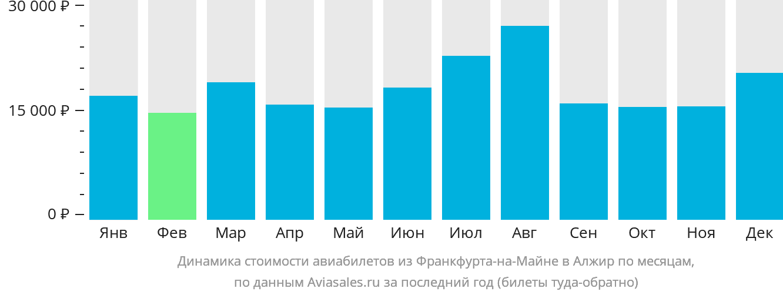 Динамика стоимости авиабилетов из Франкфурта-на-Майне в Алжир по месяцам