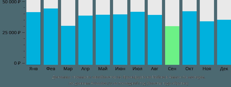 Динамика стоимости авиабилетов из Франкфурта-на-Майне в Амман по месяцам