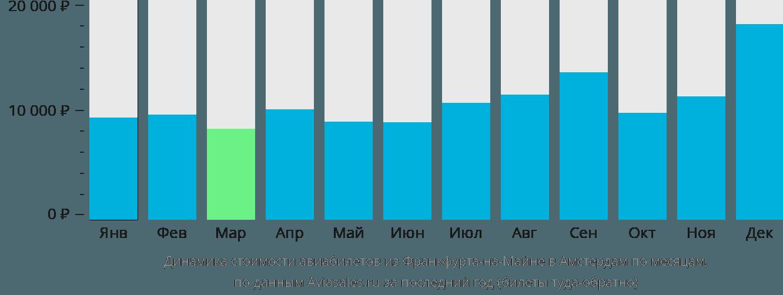 Динамика стоимости авиабилетов из Франкфурта-на-Майне в Амстердам по месяцам