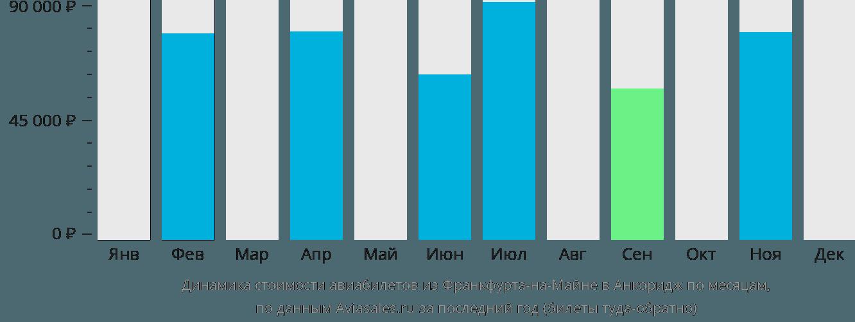 Динамика стоимости авиабилетов из Франкфурта-на-Майне в Анкоридж по месяцам