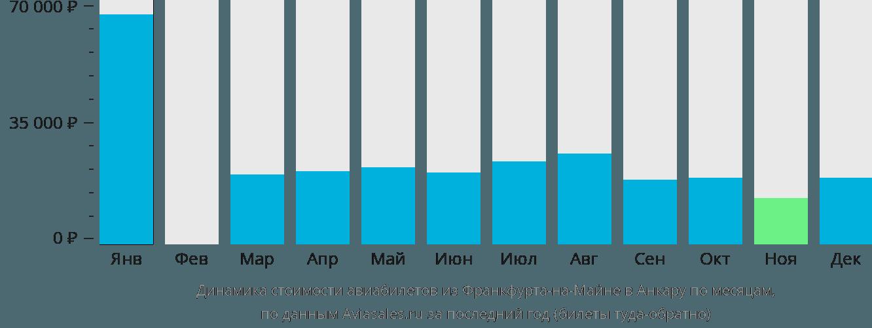 Динамика стоимости авиабилетов из Франкфурта-на-Майне в Анкару по месяцам