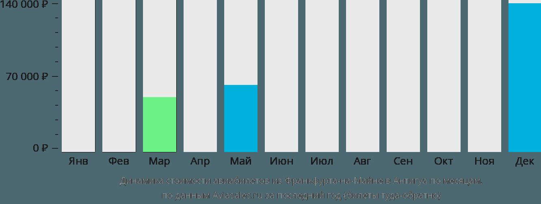 Динамика стоимости авиабилетов из Франкфурта-на-Майне в Антигуа по месяцам