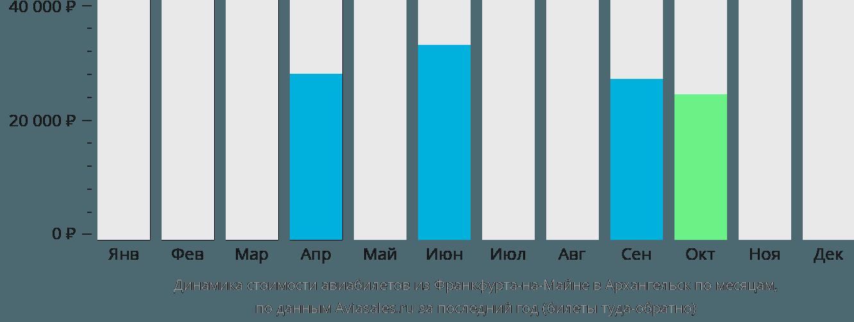 Динамика стоимости авиабилетов из Франкфурта-на-Майне в Архангельск по месяцам