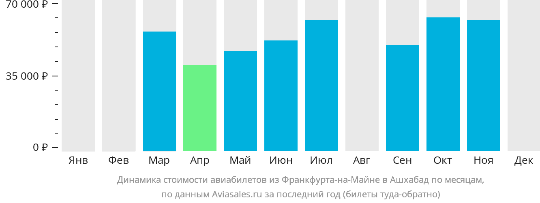 Динамика стоимости авиабилетов из Франкфурта-на-Майне в Ашхабад по месяцам