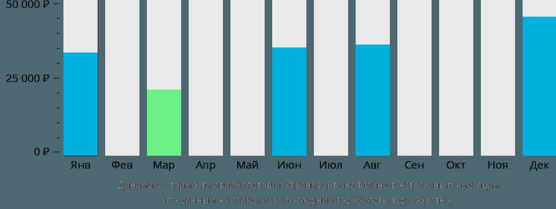 Динамика стоимости авиабилетов из Франкфурта-на-Майне в Астрахань по месяцам