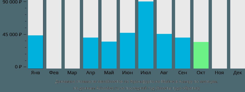 Динамика стоимости авиабилетов из Франкфурта-на-Майне в Асмэру по месяцам