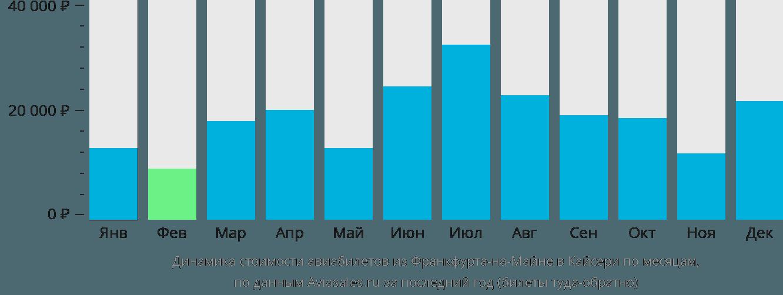 Динамика стоимости авиабилетов из Франкфурта-на-Майне в Кайсери по месяцам