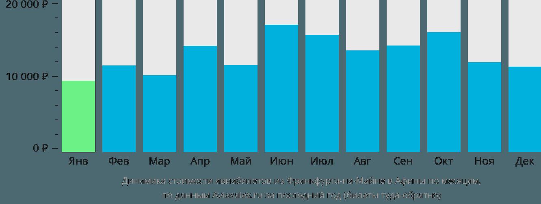 Динамика стоимости авиабилетов из Франкфурта-на-Майне в Афины по месяцам
