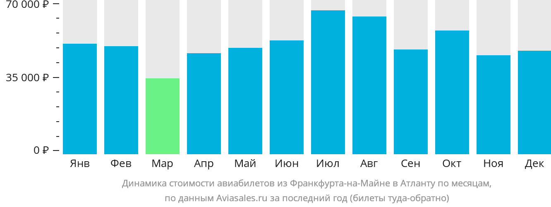 Динамика стоимости авиабилетов из Франкфурта-на-Майне в Атланту по месяцам