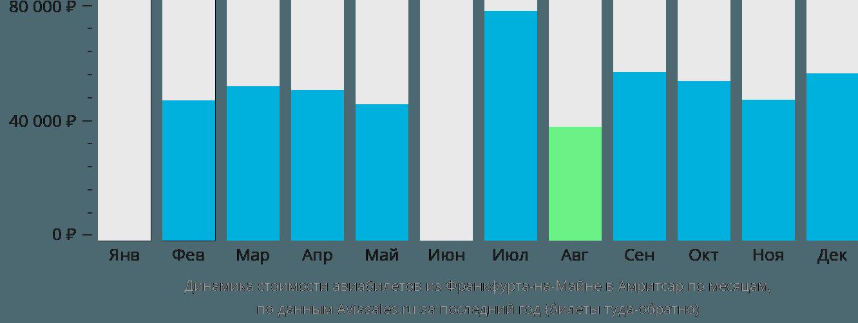 Динамика стоимости авиабилетов из Франкфурта-на-Майне в Амритсар по месяцам