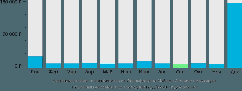 Динамика стоимости авиабилетов из Франкфурта-на-Майне в Австрию по месяцам