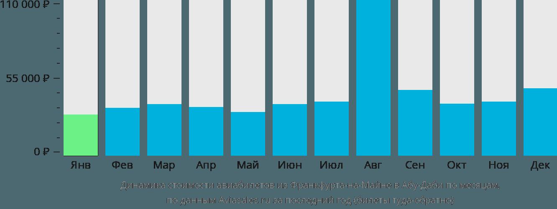 Динамика стоимости авиабилетов из Франкфурта-на-Майне в Абу-Даби по месяцам