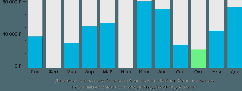 Динамика стоимости авиабилетов из Франкфурта-на-Майне в Остин по месяцам