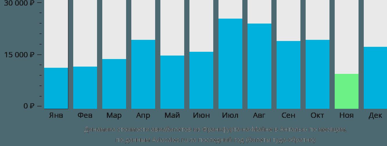 Динамика стоимости авиабилетов из Франкфурта-на-Майне в Анталью по месяцам