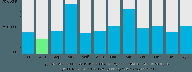Динамика стоимости авиабилетов из Франкфурта-на-Майне в Баку по месяцам