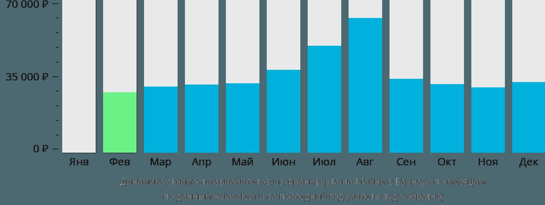 Динамика стоимости авиабилетов из Франкфурта-на-Майне в Барнаул по месяцам