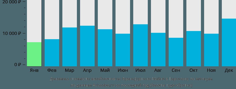Динамика стоимости авиабилетов из Франкфурта-на-Майне в Барселону по месяцам