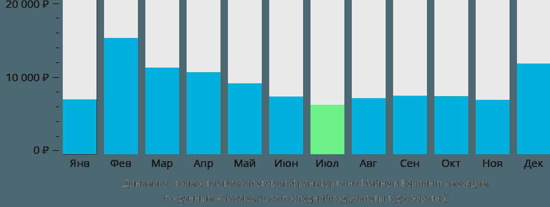 Динамика стоимости авиабилетов из Франкфурта-на-Майне в Берлин по месяцам