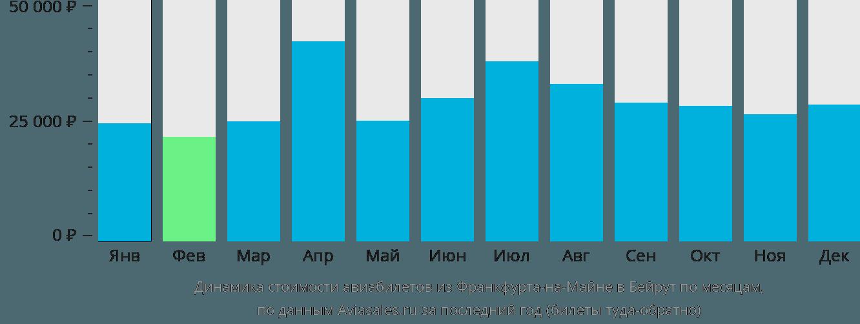 Динамика стоимости авиабилетов из Франкфурта-на-Майне в Бейрут по месяцам