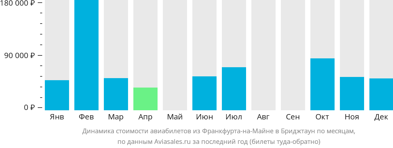 Динамика стоимости авиабилетов из Франкфурта-на-Майне в Бриджтаун по месяцам