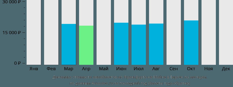 Динамика стоимости авиабилетов из Франкфурта-на-Майне в Берген по месяцам