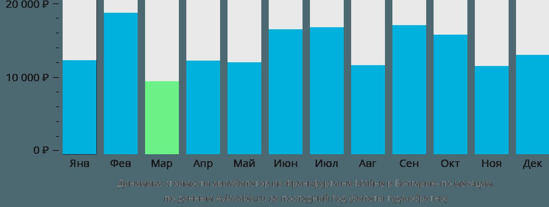 Динамика стоимости авиабилетов из Франкфурта-на-Майне в Болгарию по месяцам