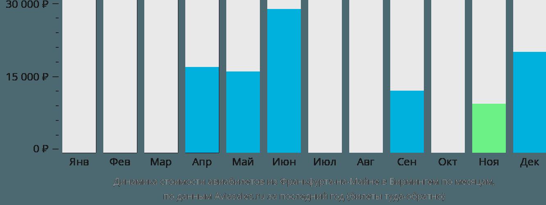 Динамика стоимости авиабилетов из Франкфурта-на-Майне в Бирмингем по месяцам