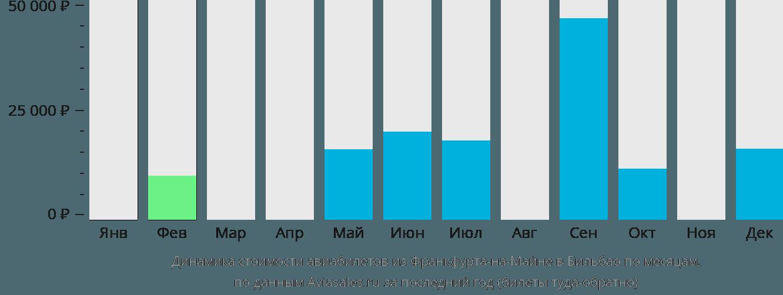 Динамика стоимости авиабилетов из Франкфурта-на-Майне в Бильбао по месяцам