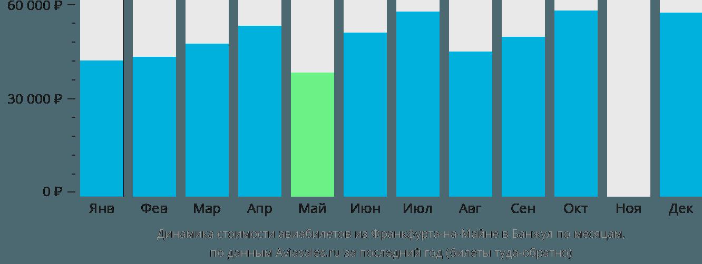 Динамика стоимости авиабилетов из Франкфурта-на-Майне в Банжул по месяцам